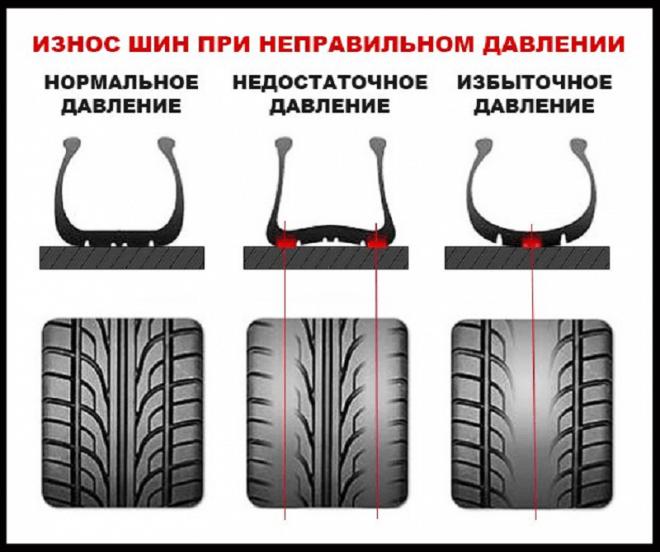 Влияние давления на шины