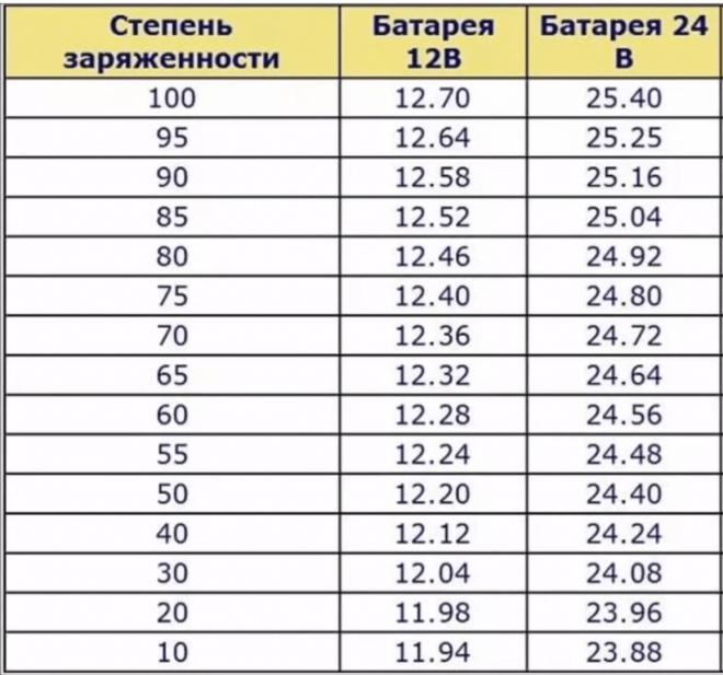 Таблица заряда аккумулятора